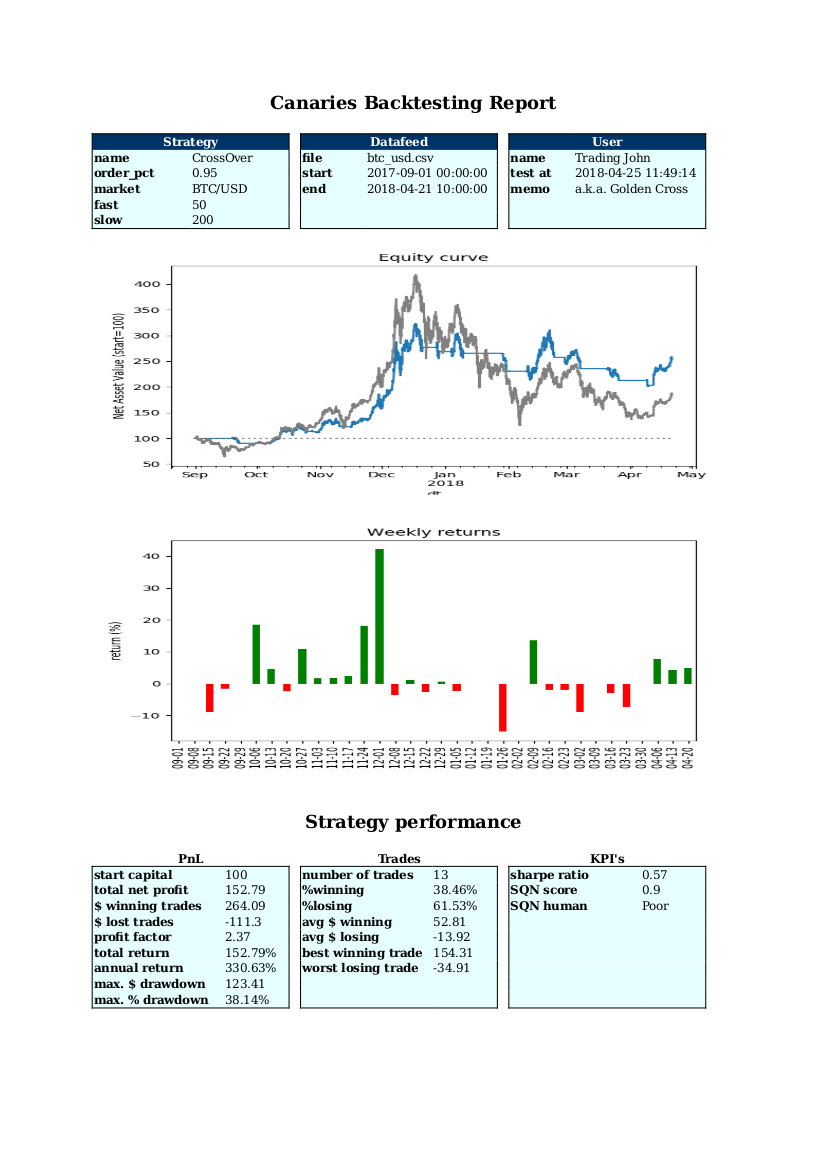 Creating Performance Reports with Backtrader - Actuarial Data Science